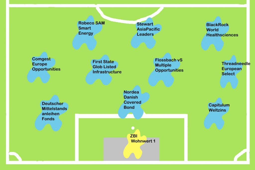 Mannschaftsaufstellung Bundesliga